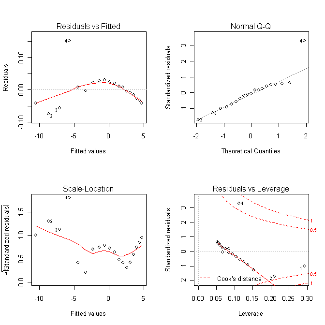 R Tutorials--Simple Nonlinear Regression
