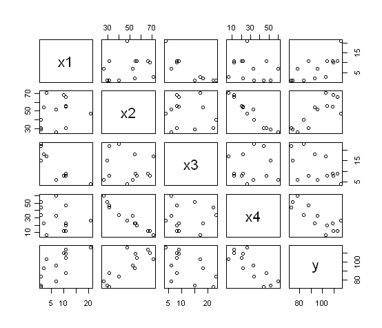 R Tutorials--Simple Linear Regression